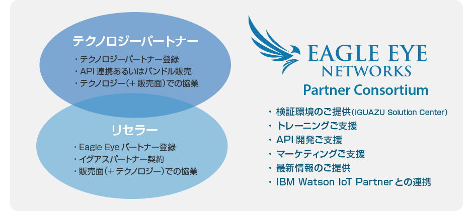 Eagle Eye Partner Consortium